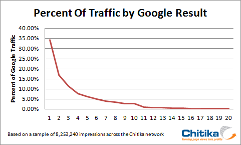 Traffic percentages according to rank on serp